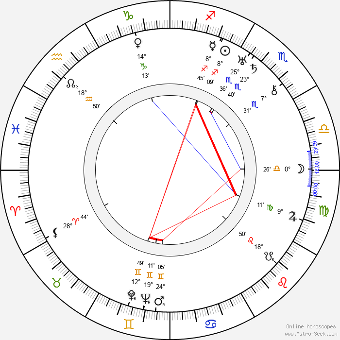 Yakima Canutt - Birth horoscope chart
