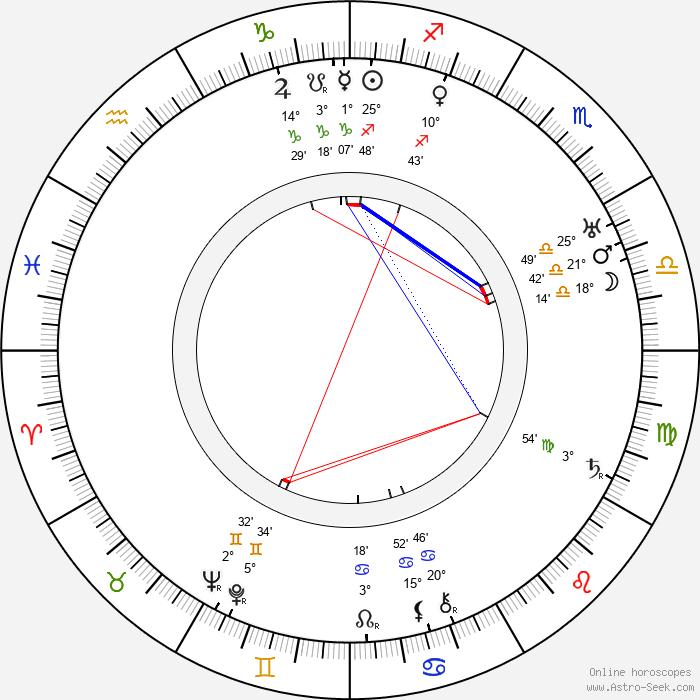 Yakov Chernikhov - Birth horoscope chart