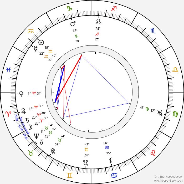 Yakov Protazanov - Birth horoscope chart