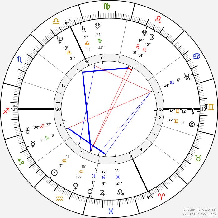 Yakov Smirnoff - Birth horoscope chart