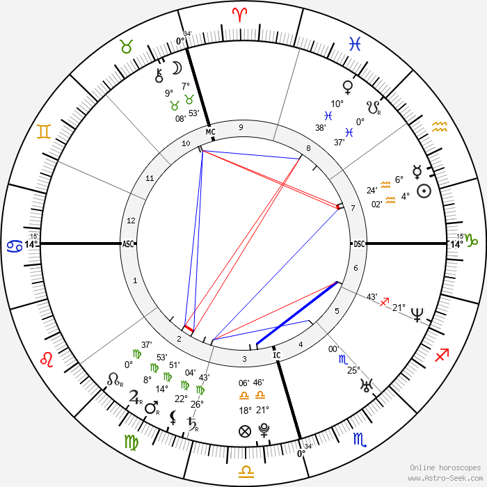 Yamandu Costa - Birth horoscope chart