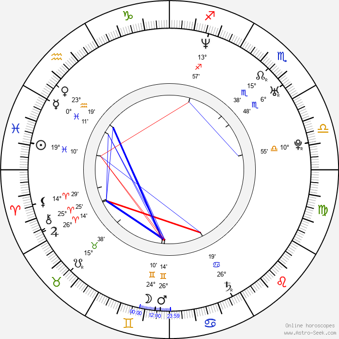 Yamila Diaz - Birth horoscope chart