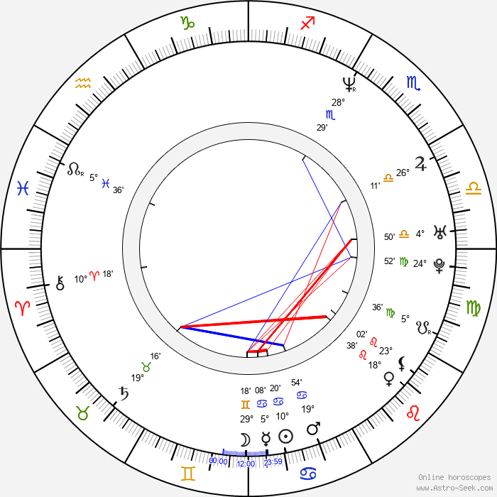 Yancy Butler - Birth horoscope chart