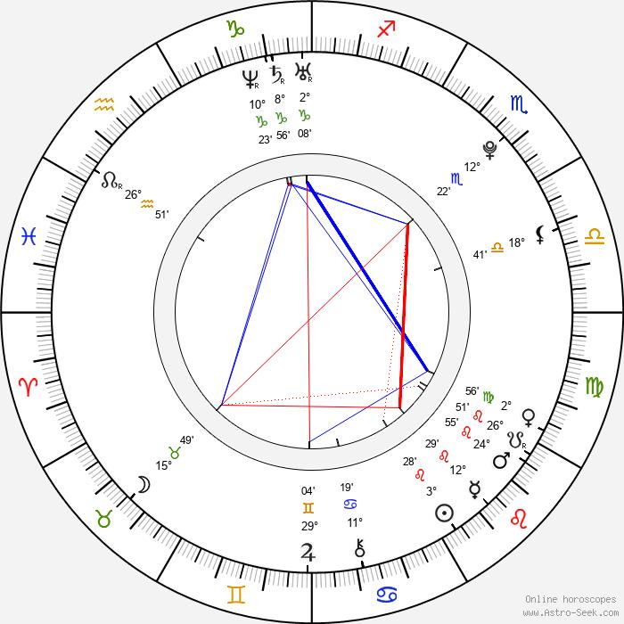 Yang Chao - Birth horoscope chart