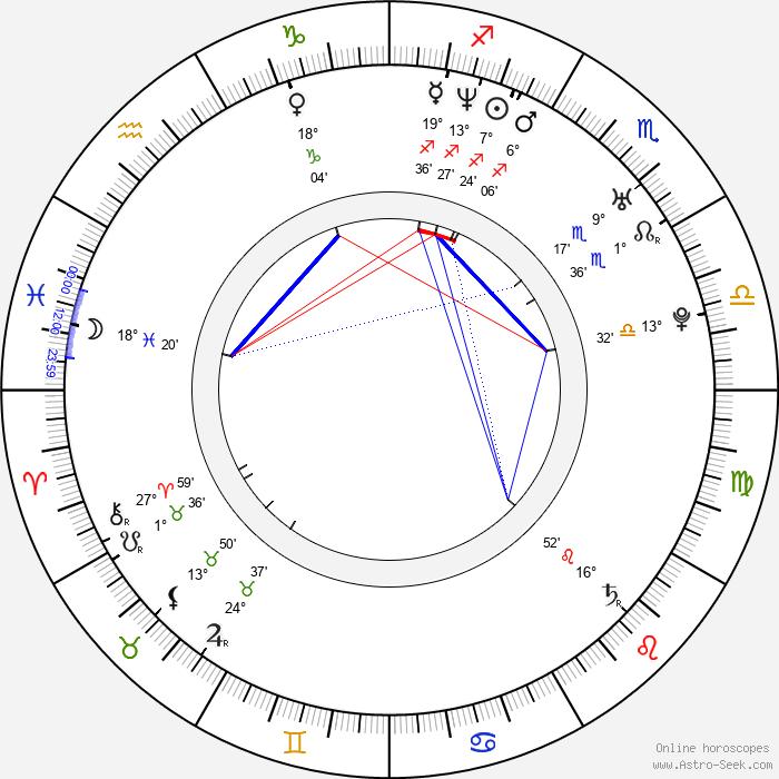 Yaniv Raz - Birth horoscope chart
