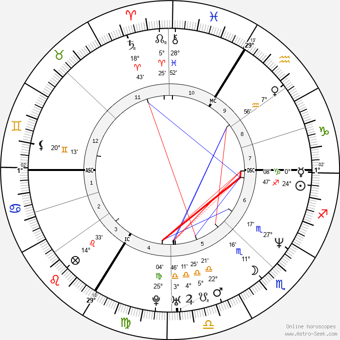 Yannick Alléno - Birth horoscope chart