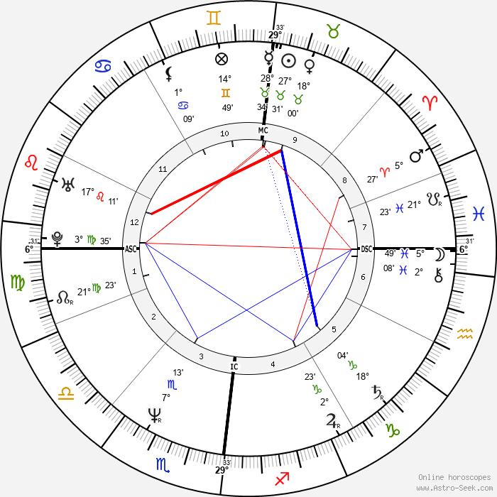 Yannick Noah - Birth horoscope chart