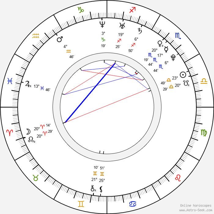 Yannick Ponsero - Birth horoscope chart