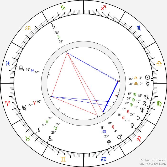 Yash Chopra - Birth horoscope chart
