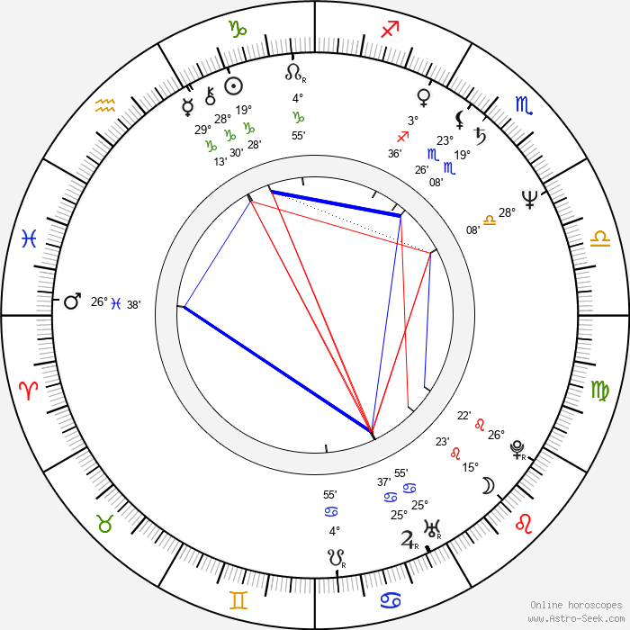 Yasmina Khadra - Birth horoscope chart