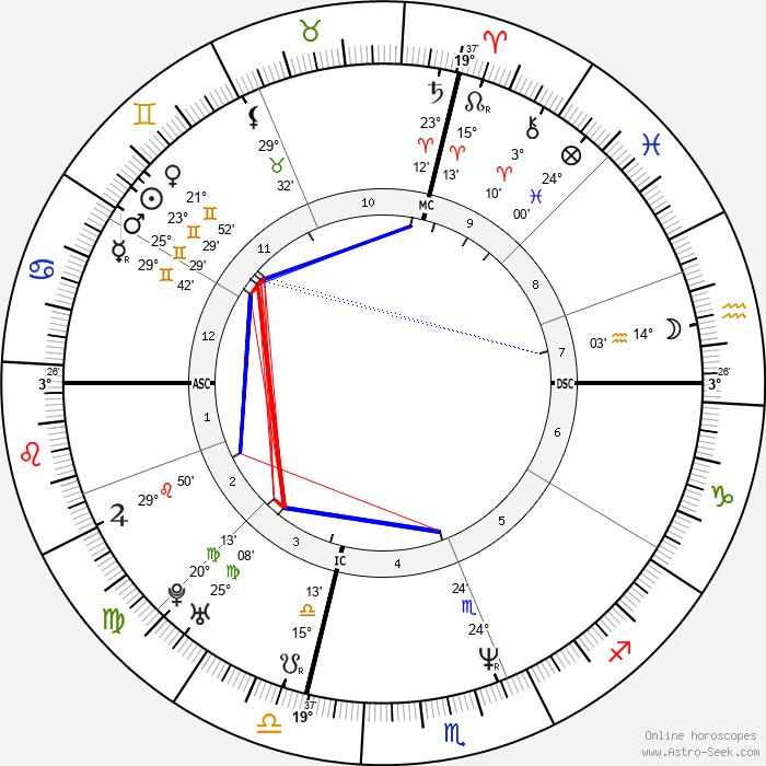 Yasmine Bleeth - Birth horoscope chart