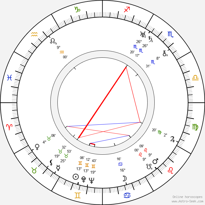Yasujirô Shimazu - Birth horoscope chart