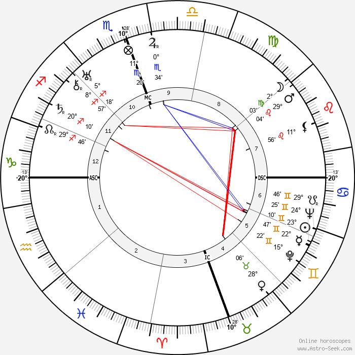 Yasunari Kawabata - Birth horoscope chart