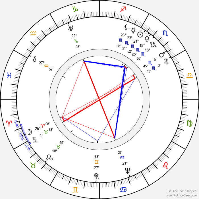 Yataro Kurokawa - Birth horoscope chart