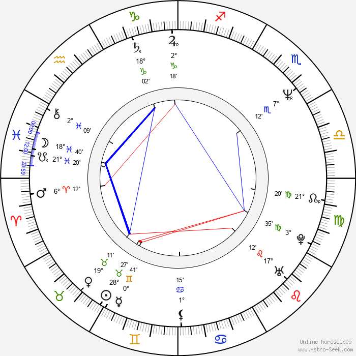 Yazz - Birth horoscope chart