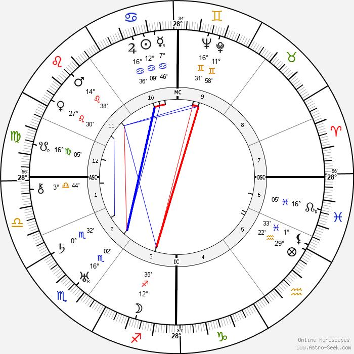 Ye Wijkstra - Birth horoscope chart
