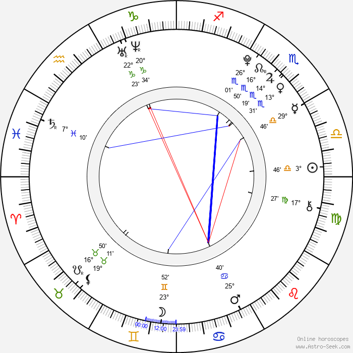 Yeong-chan Kim - Birth horoscope chart