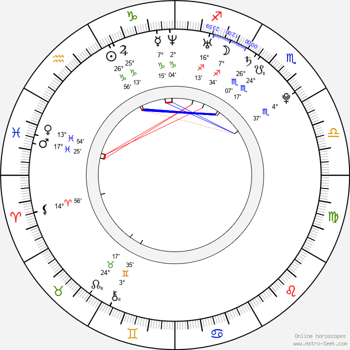 Yeong-un Kim - Birth horoscope chart