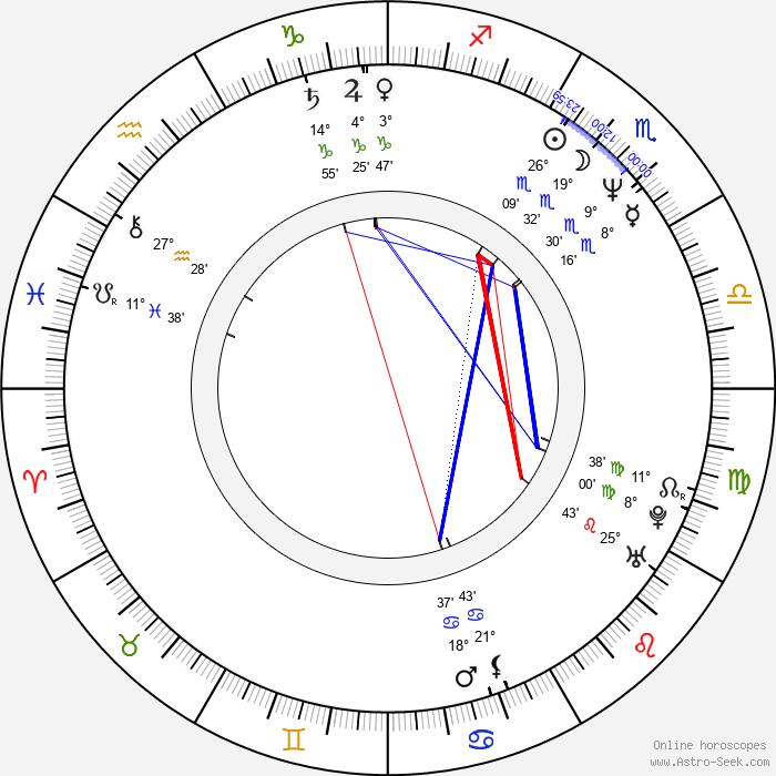 Yesim Ustaoglu - Birth horoscope chart