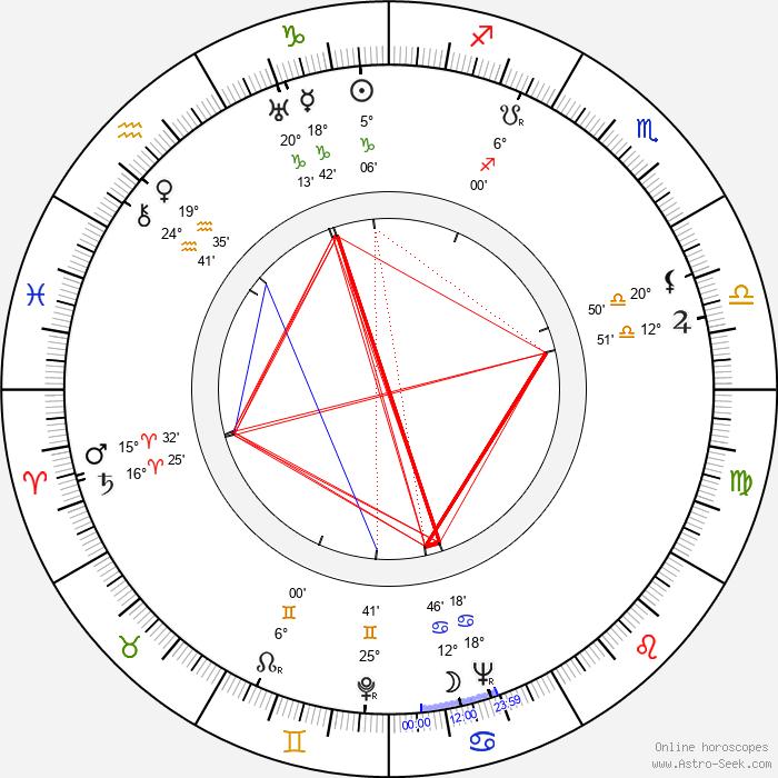 Yevgeni Andrikanis - Birth horoscope chart