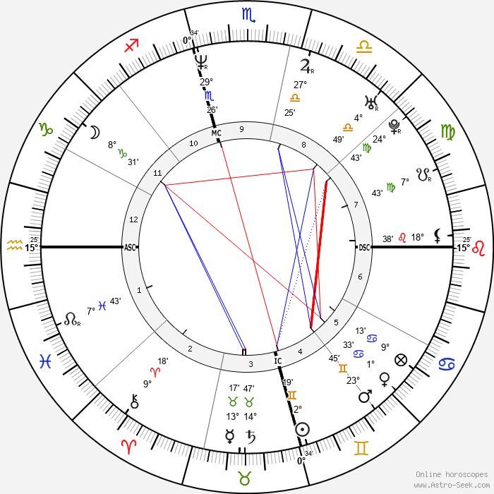 Yigal Amir - Birth horoscope chart