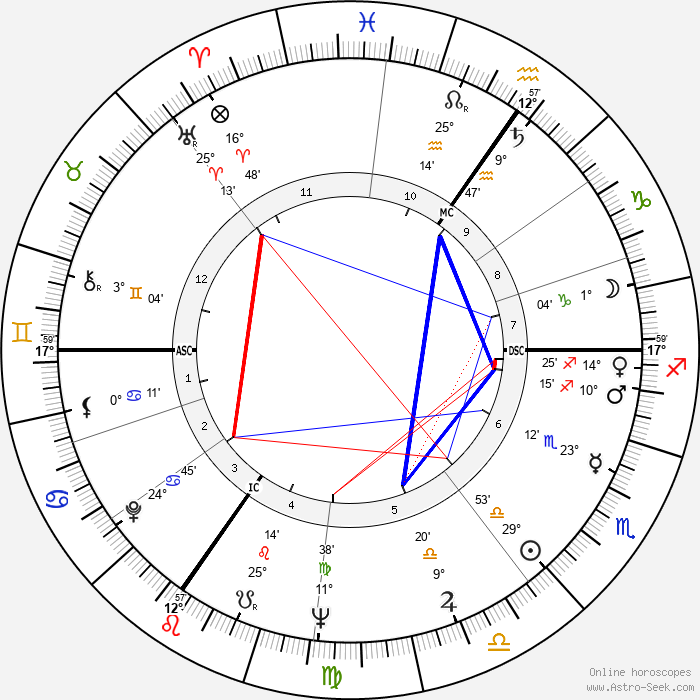 Yigal Tumarkin - Birth horoscope chart