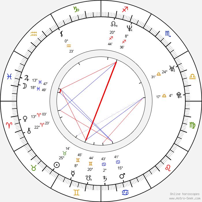 Yihong Duan - Birth horoscope chart