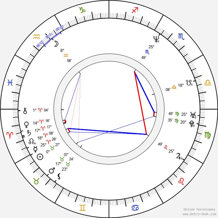 Yilmaz Arslan - Birth horoscope chart