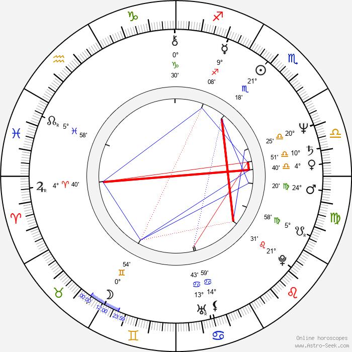 Yimou Zhang - Birth horoscope chart