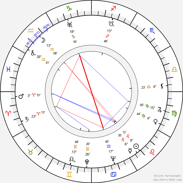 Yinyan Wu - Birth horoscope chart