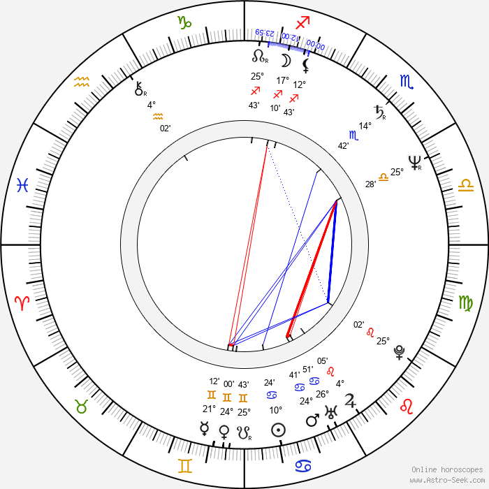 Yo-seop Hong - Birth horoscope chart