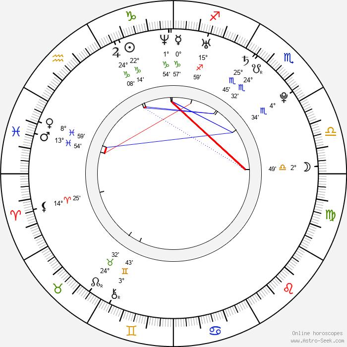 Yohana Cobo - Birth horoscope chart