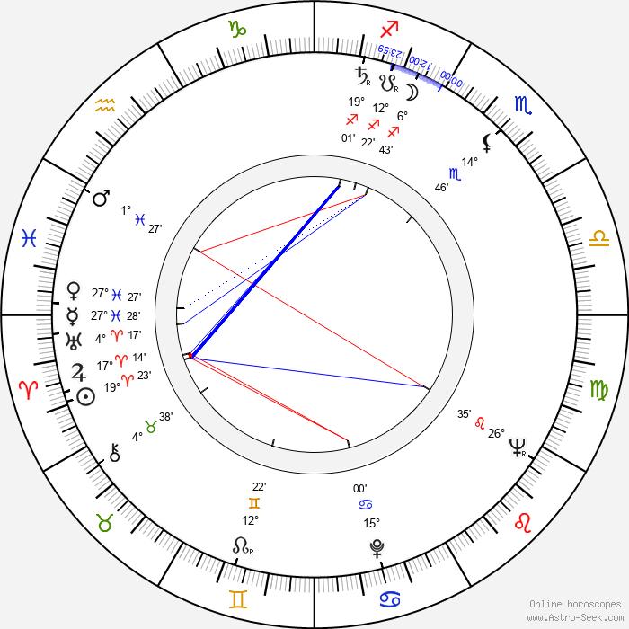 Yoji Kuri - Birth horoscope chart
