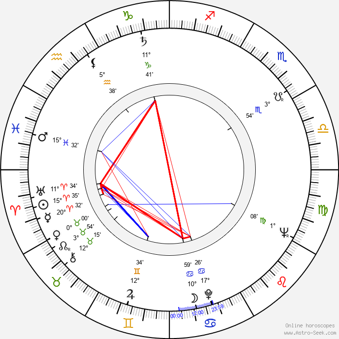 Yôko Katsuragi - Birth horoscope chart