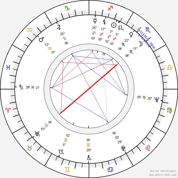 Yoko Matsuyama - Birth horoscope chart