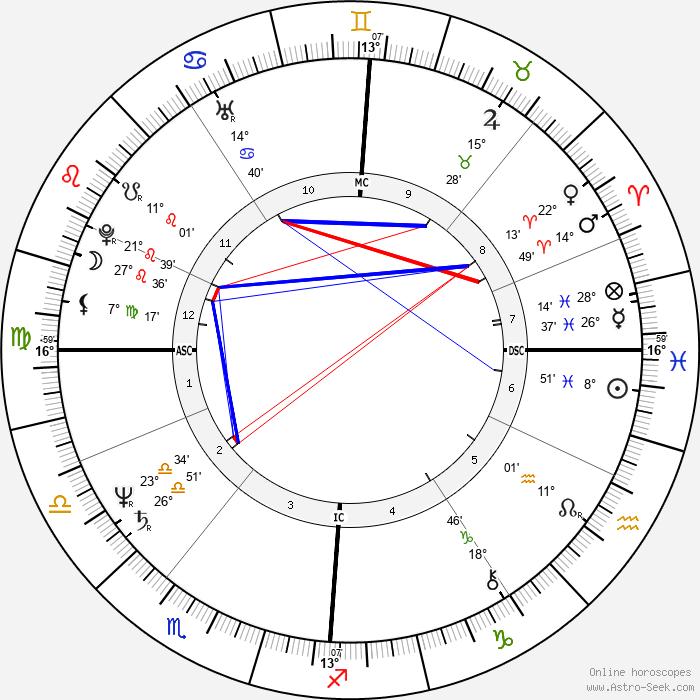 Yolande Moreau - Birth horoscope chart
