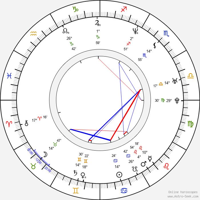 Yonca Cevher - Birth horoscope chart