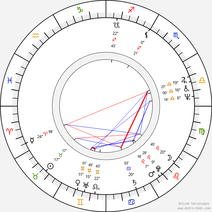 Yong-geon Kim - Birth horoscope chart