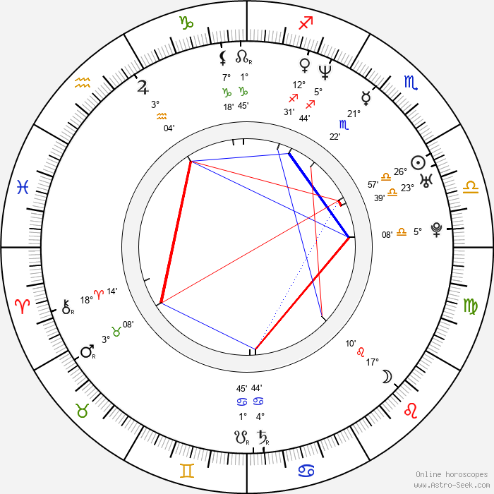 Yong Oh - Birth horoscope chart
