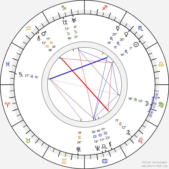 Yonggang Wu - Birth horoscope chart