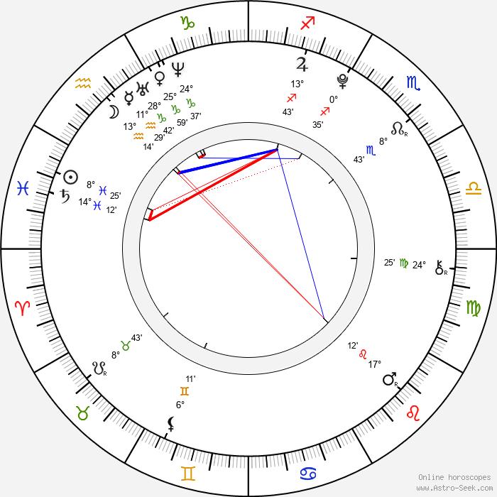 Yoo Changhyun - Birth horoscope chart