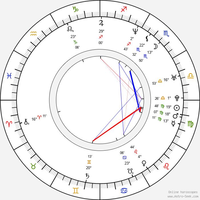 Yoon-tae Kim - Birth horoscope chart