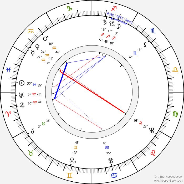 Yordan Spirov - Birth horoscope chart