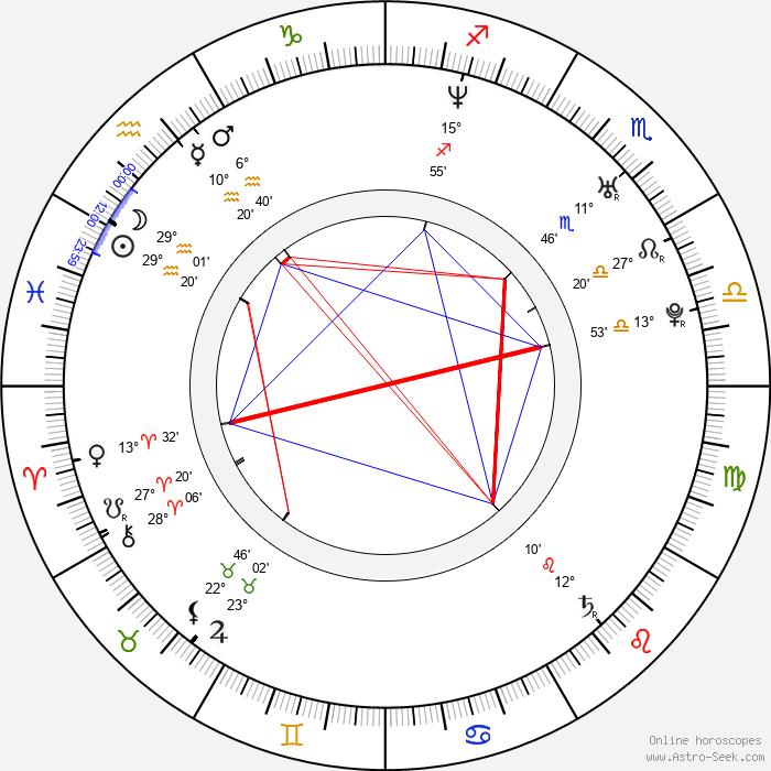 Yoshikazu Tanaka - Birth horoscope chart