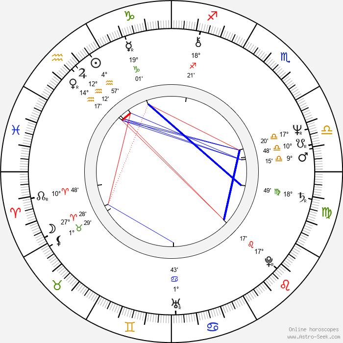 Yoshimitsu Morita - Birth horoscope chart