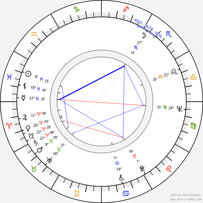 Yoshio Harada - Birth horoscope chart