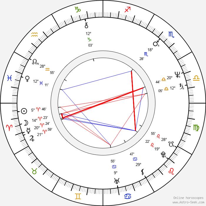 Yoshitaka Amano - Birth horoscope chart
