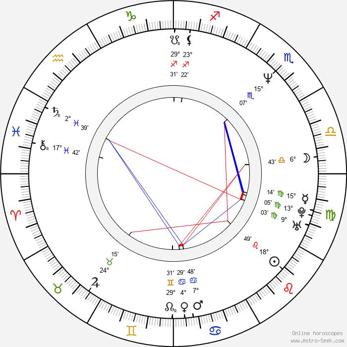 Young-hoon Park - Birth horoscope chart