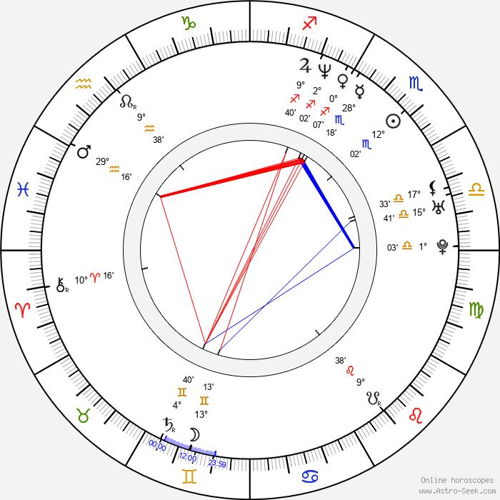 Young-min Kim - Birth horoscope chart