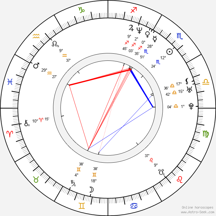Young-min Kim - Birth horoscope chart